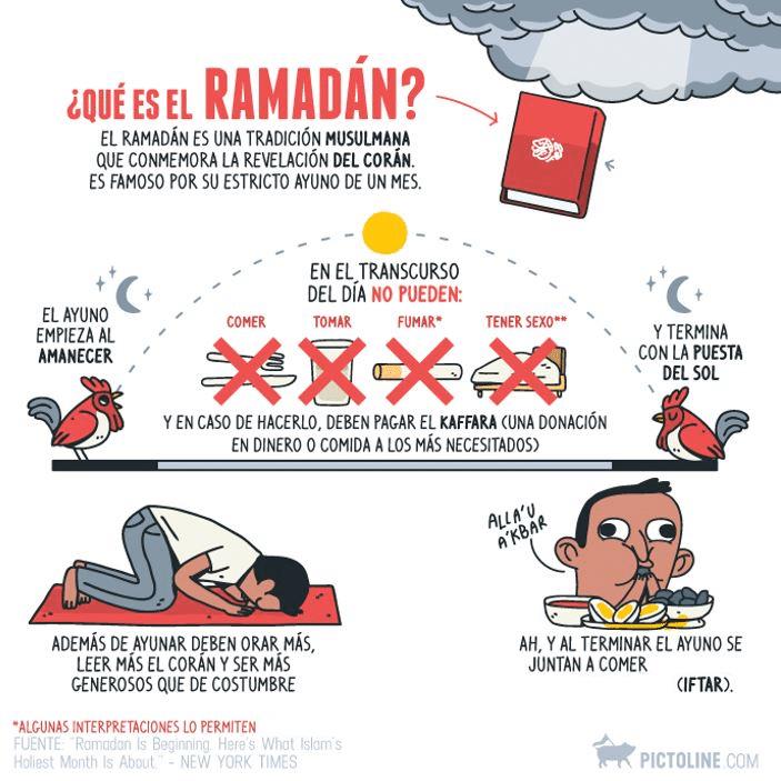 Qué es Ramadán